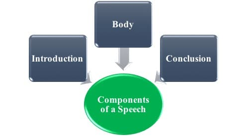Speech analysis and structure of a speech