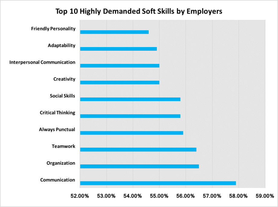 top 10 communication skills for your career