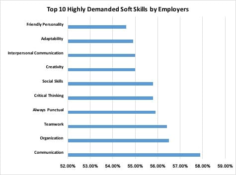 top 10 highly demanded soft skills by Employers
